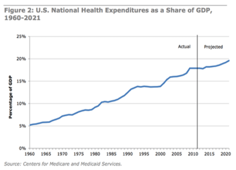 Health expenditures in the United States