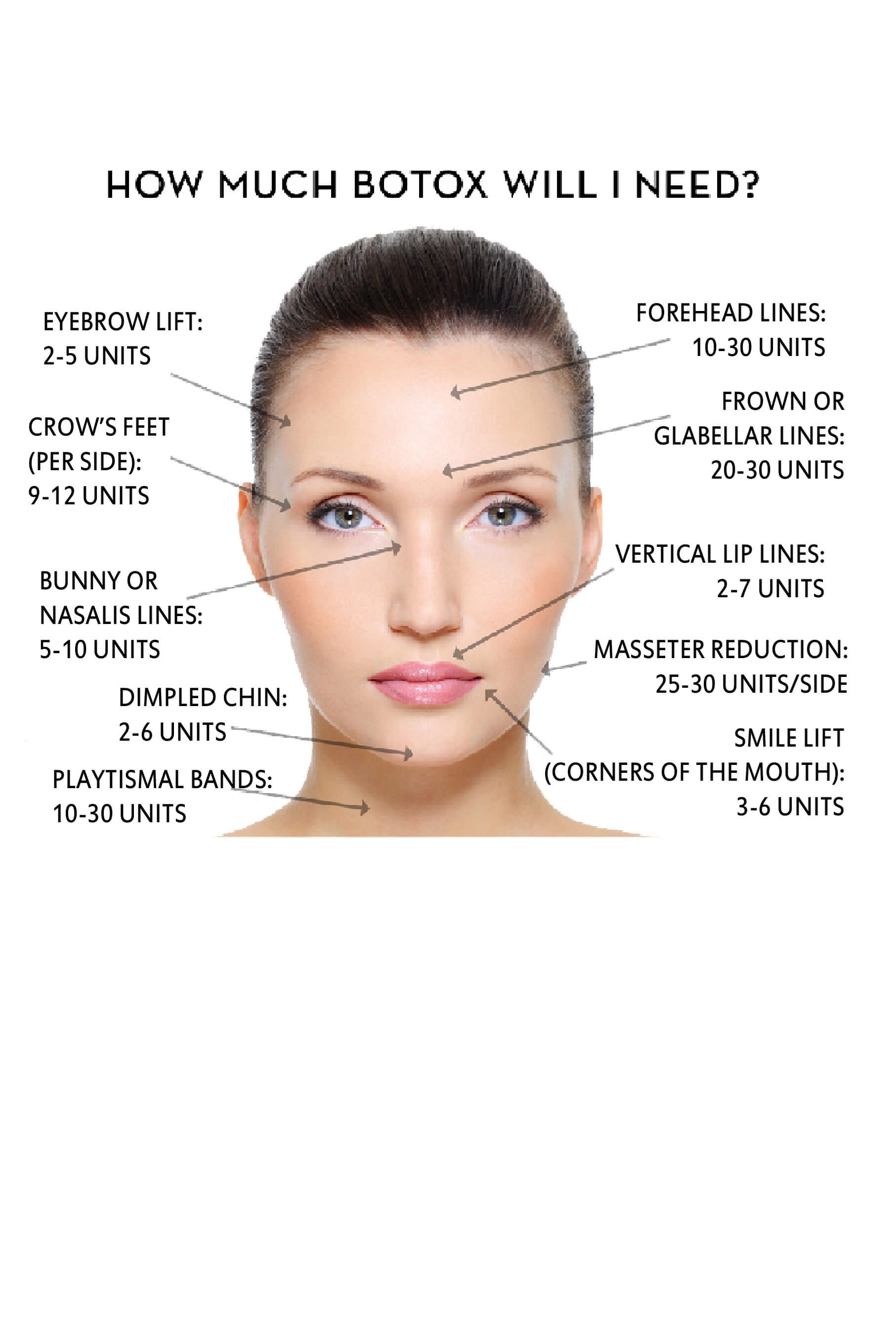 General Guide for Botox