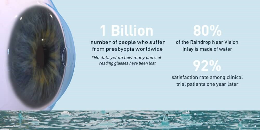 Presbyopia Infographic