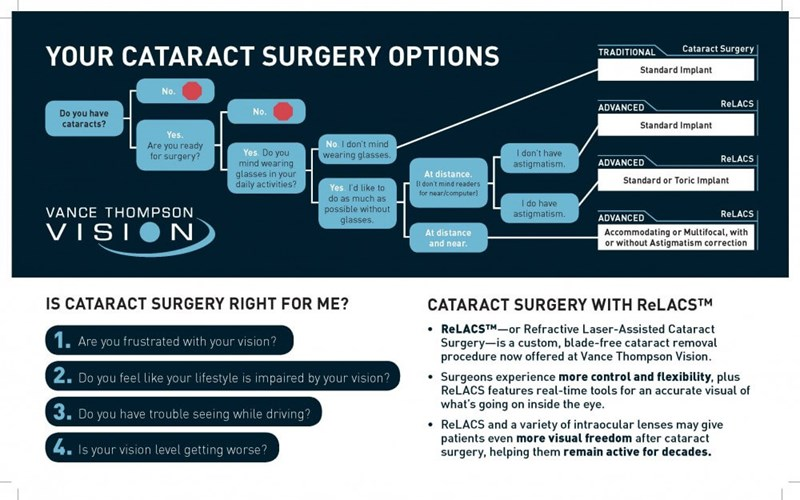 Cataracts Infographic